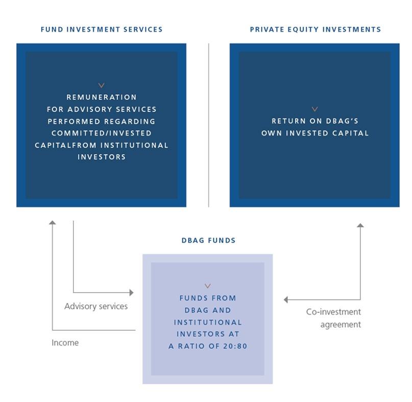 Business Model Deutsche Beteiligungs Ag